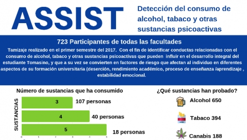 Results of the diagnosis made by the Human Development area in the USTA Tunja population